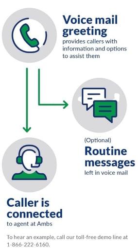 Voicemail Prescreen Graphic