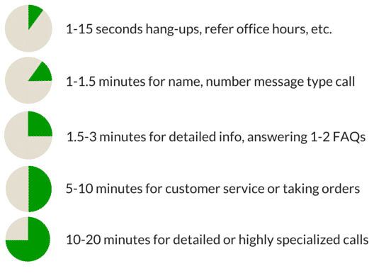 answering servce call duration